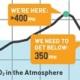ppm-chart-2014-1-8 van 350.org HH