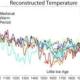 temperatuurcurve