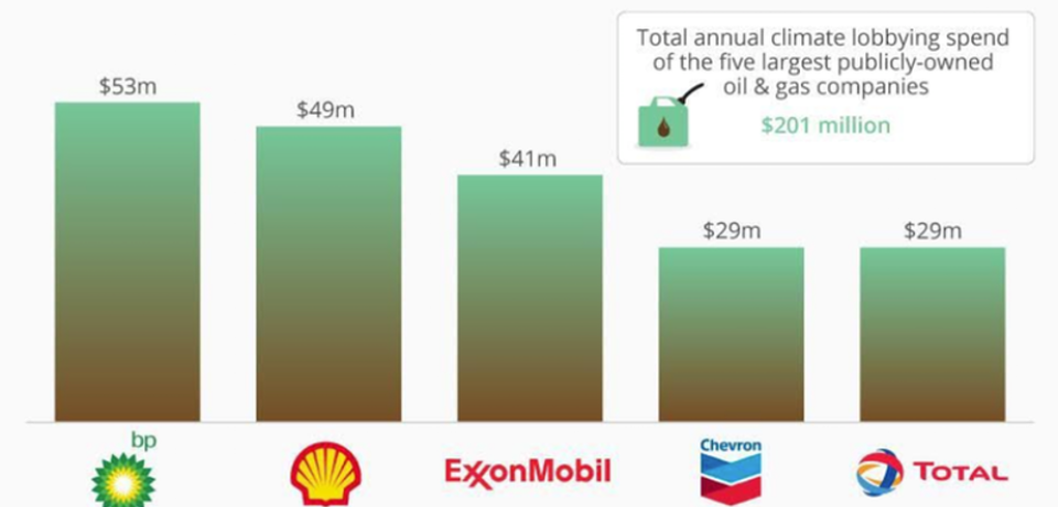 Oil-firms-spend-millions