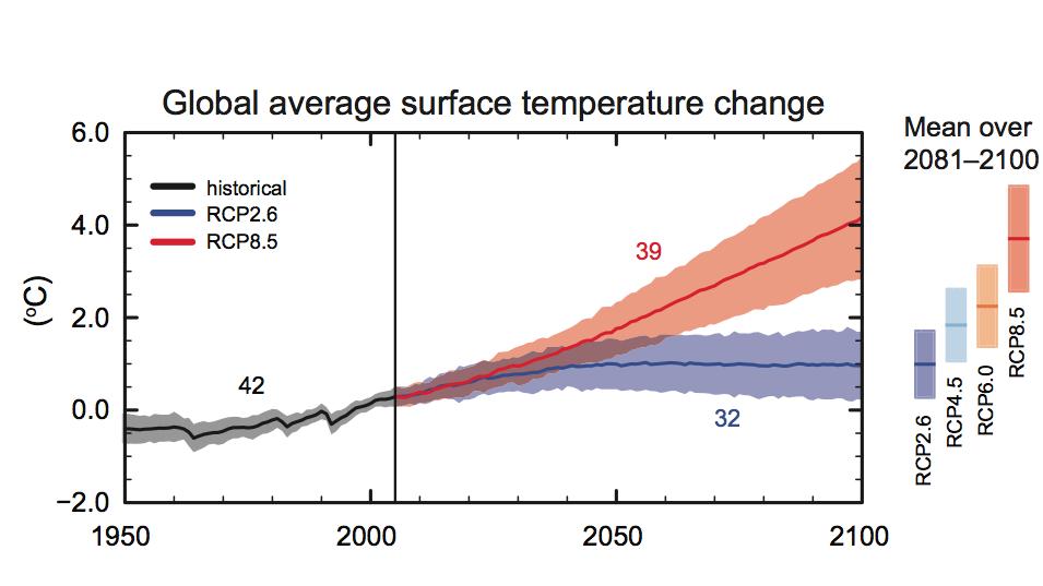 Klimaatverandering les 20
