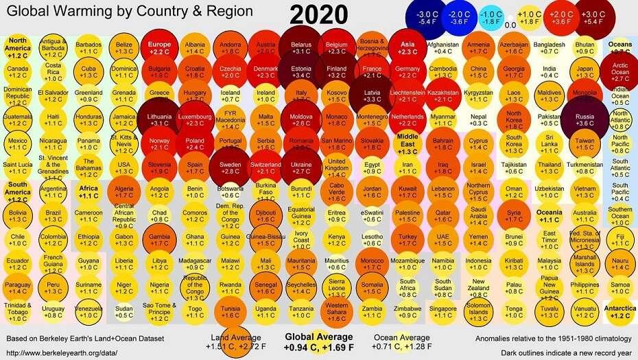 De Climate Action Tracker brengt goed nieuws