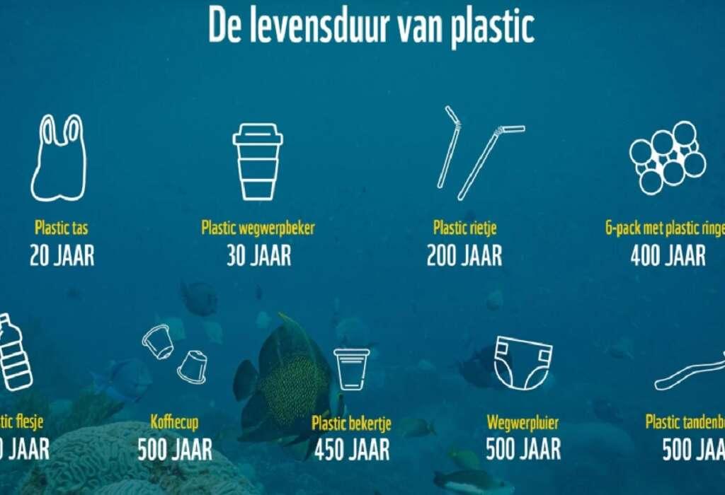 De ondraaglijke kosten van wegwerpplastic – Contacteer je bank met één klik!